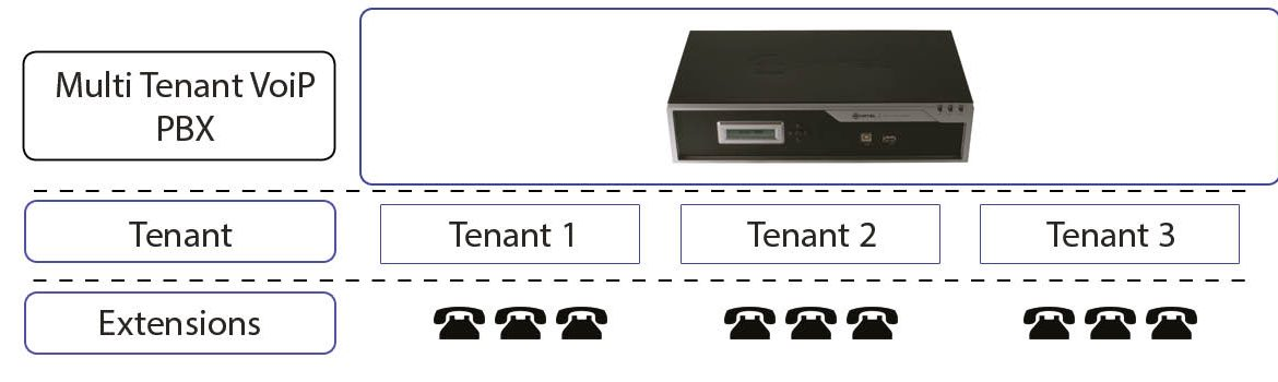 Multi Tenant PBX - Layers of how the system works